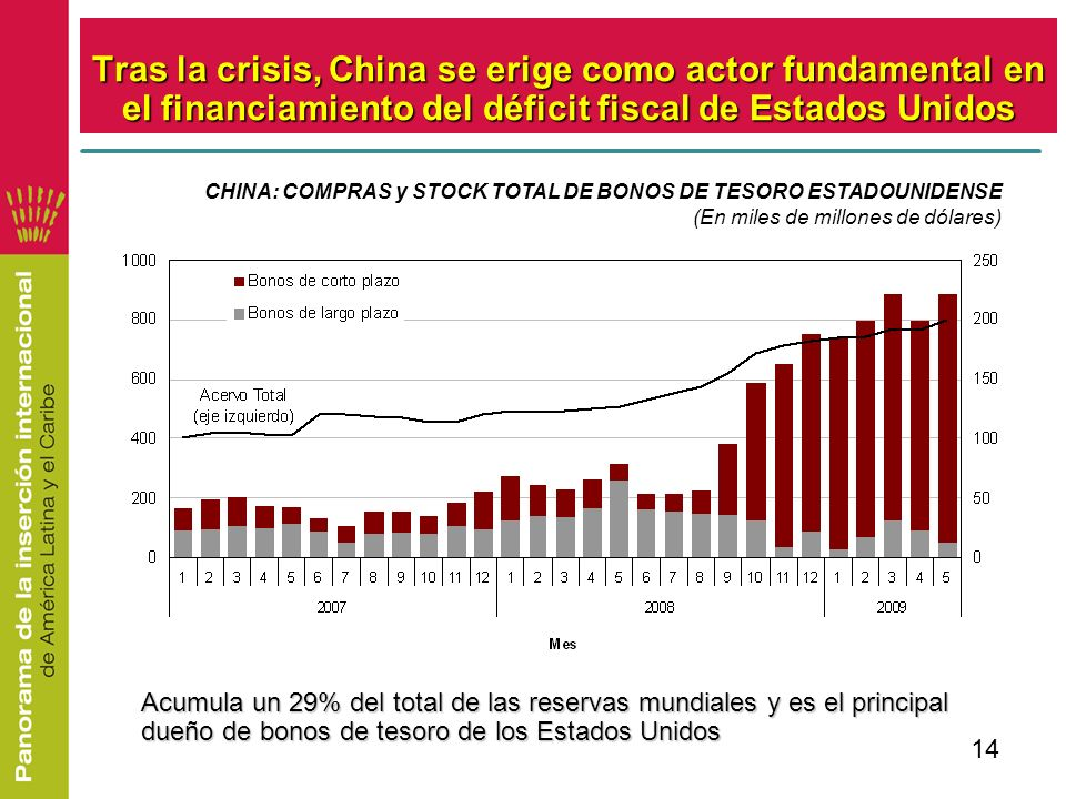 Tras la crisis, China se erige como actor fundamental en el financiamiento del déficit fiscal de Estados Unidos