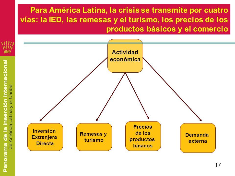 Para América Latina, la crisis se transmite por cuatro vías: la IED, las remesas y el turismo, los precios de los productos básicos y el comercio