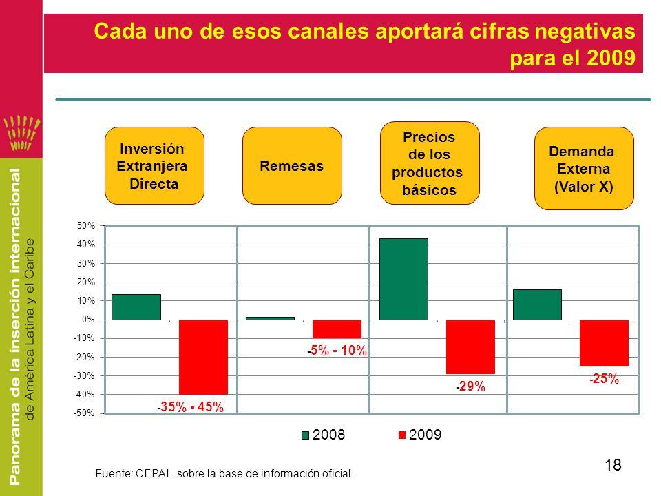Cada uno de esos canales aportará cifras negativas para el 2009