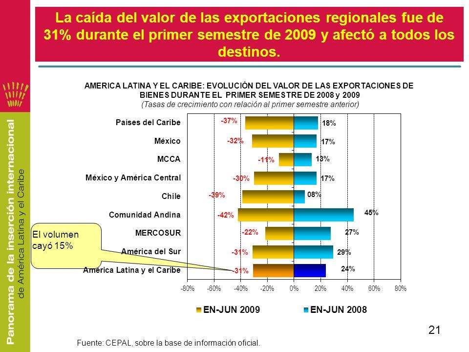 BIENES DURANTE EL PRIMER SEMESTRE DE 2008 y 2009