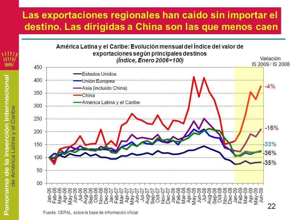 Las exportaciones regionales han caído sin importar el destino