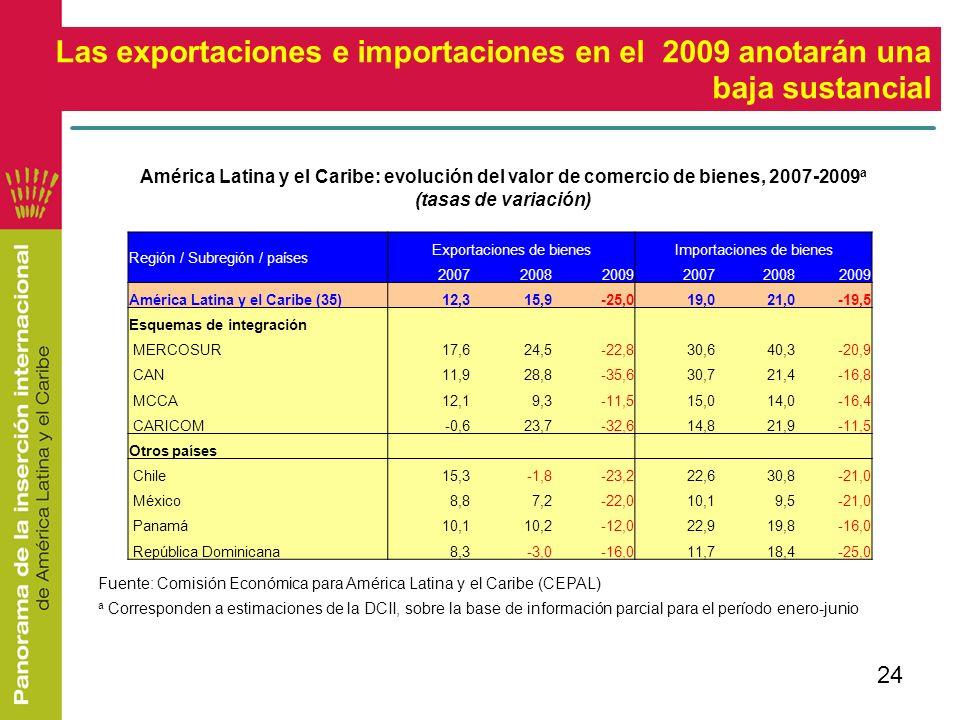 Las exportaciones e importaciones en el 2009 anotarán una baja sustancial