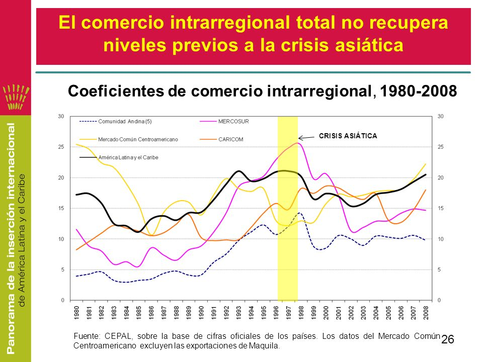 El comercio intrarregional total no recupera niveles previos a la crisis asiática