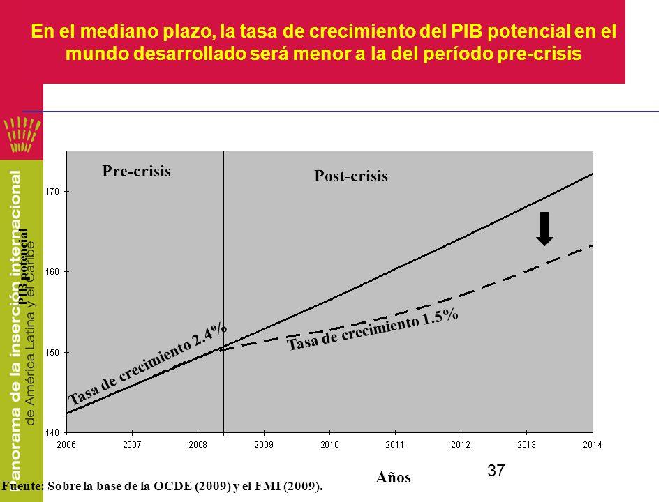 En el mediano plazo, la tasa de crecimiento del PIB potencial en el mundo desarrollado será menor a la del período pre-crisis