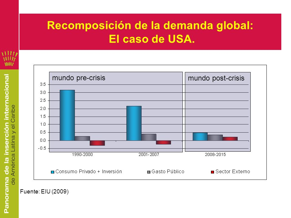 Recomposición de la demanda global: El caso de USA.