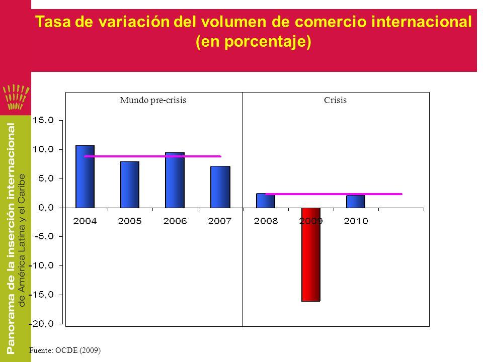Tasa de variación del volumen de comercio internacional