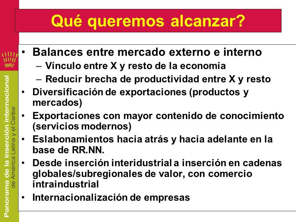 Qué queremos alcanzar Balances entre mercado externo e interno