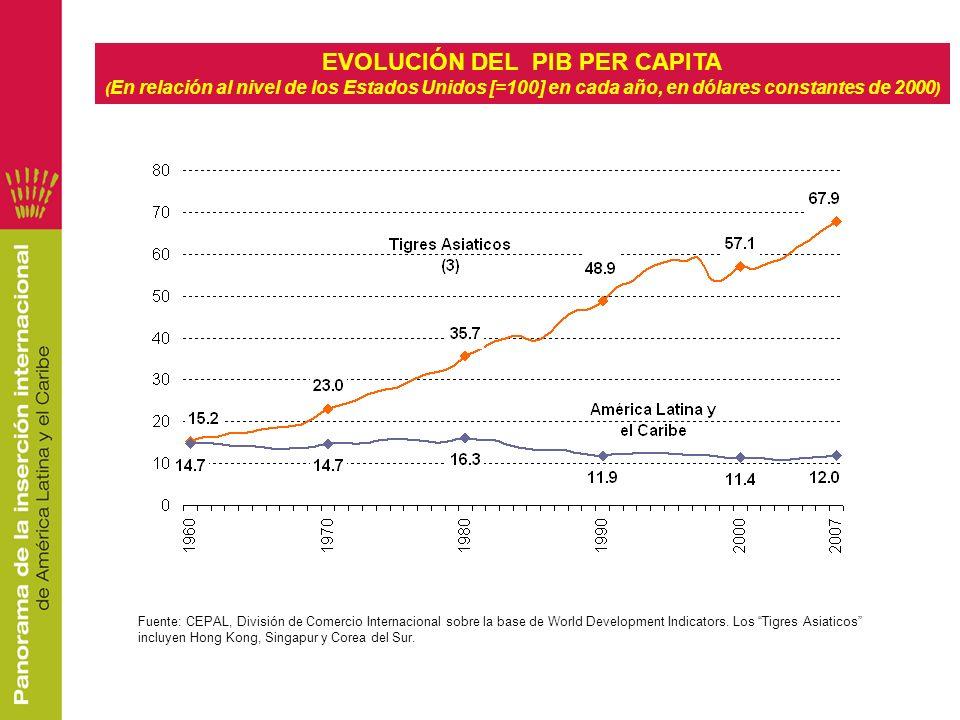 EVOLUCIÓN DEL PIB PER CAPITA