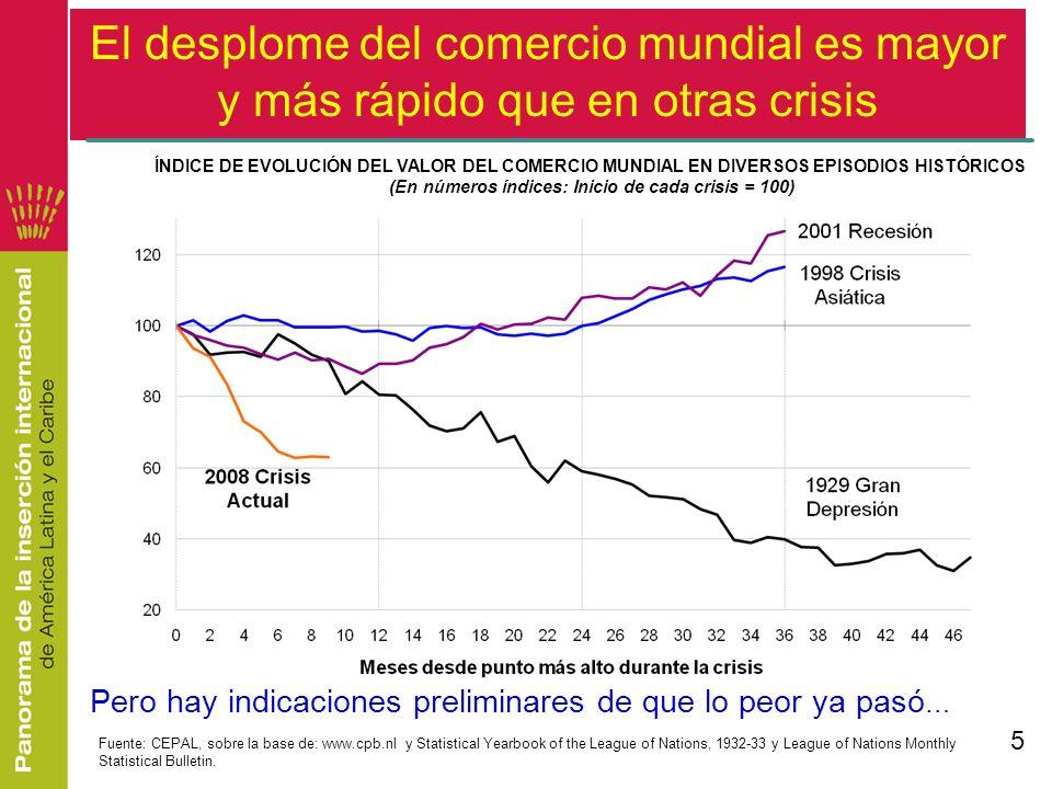 (En números índices: Inicio de cada crisis = 100)