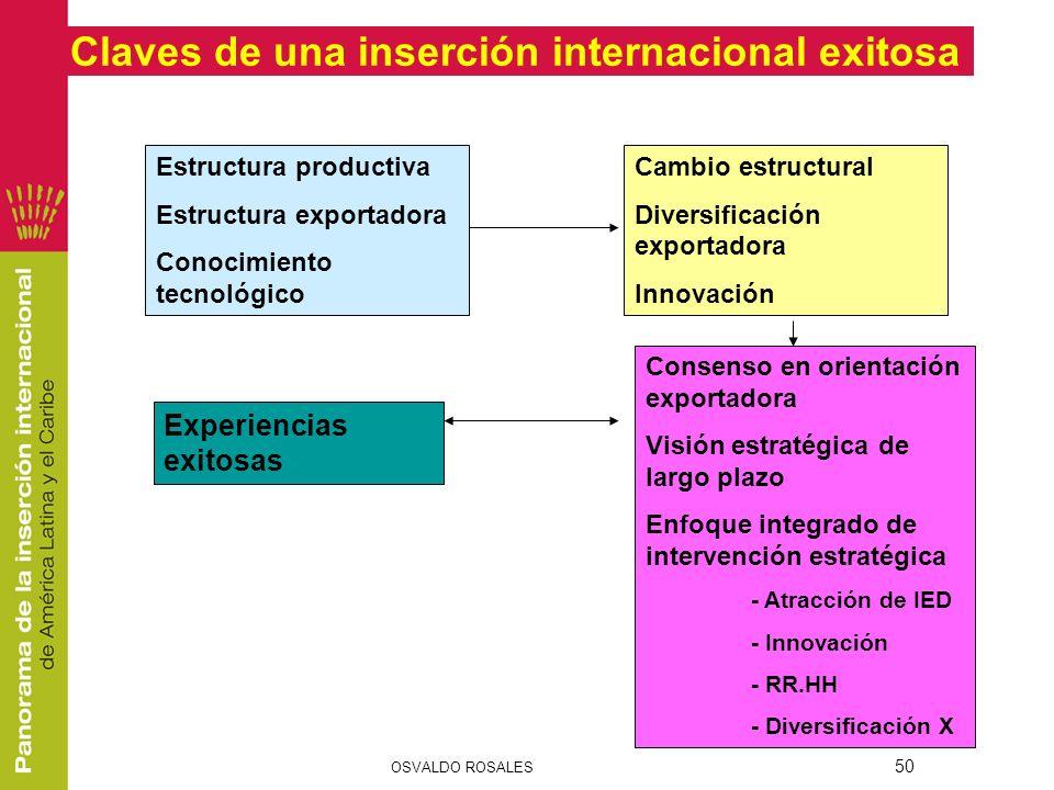 Claves de una inserción internacional exitosa