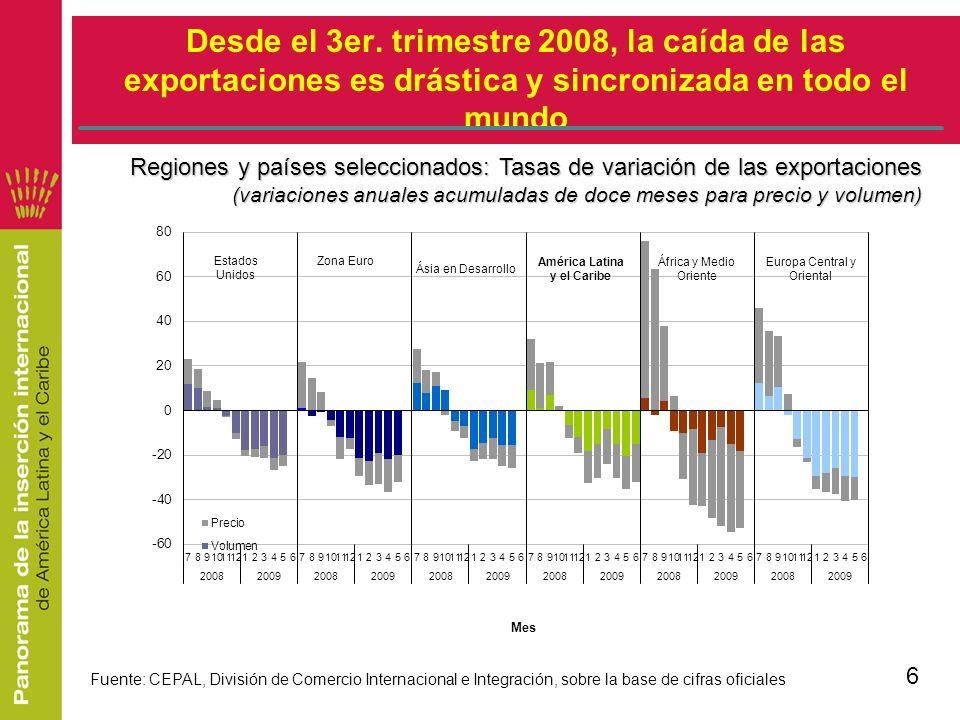 Desde el 3er. trimestre 2008, la caída de las exportaciones es drástica y sincronizada en todo el mundo