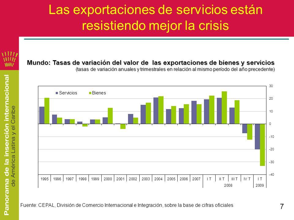 Las exportaciones de servicios están resistiendo mejor la crisis