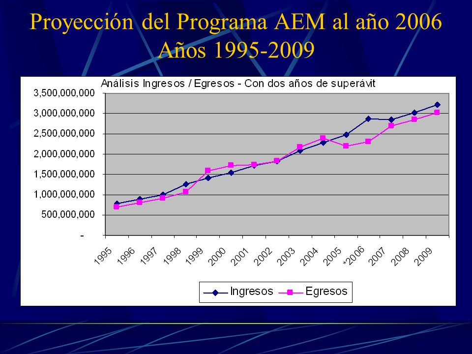 Proyección del Programa AEM al año 2006 Años 1995-2009