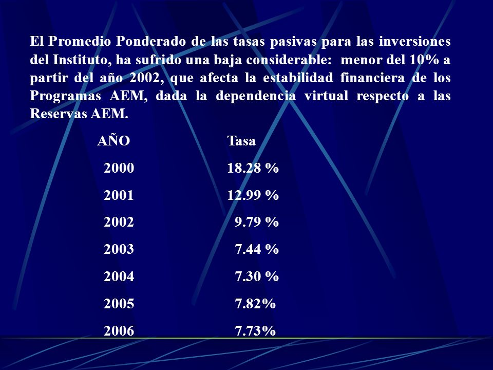 El Promedio Ponderado de las tasas pasivas para las inversiones del Instituto, ha sufrido una baja considerable: menor del 10% a partir del año 2002, que afecta la estabilidad financiera de los Programas AEM, dada la dependencia virtual respecto a las Reservas AEM.