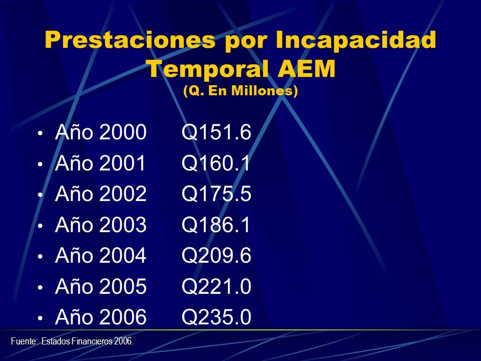 Prestaciones por Incapacidad Temporal AEM (Q. En Millones)