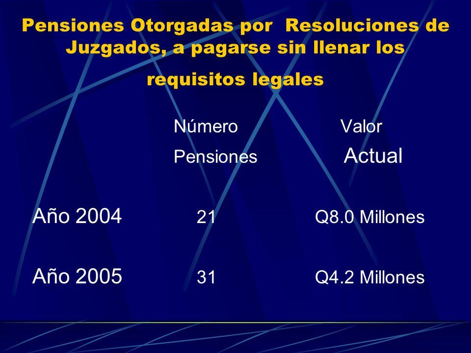 Número Valor Año 2004 21 Q8.0 Millones Año 2005 31 Q4.2 Millones