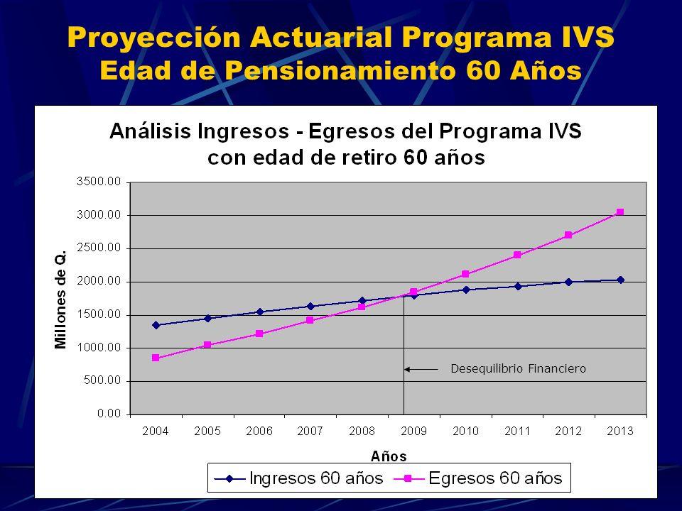 Proyección Actuarial Programa IVS Edad de Pensionamiento 60 Años