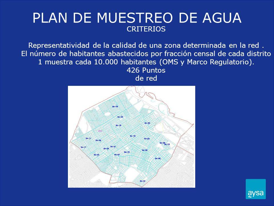 PLAN DE MUESTREO DE AGUA