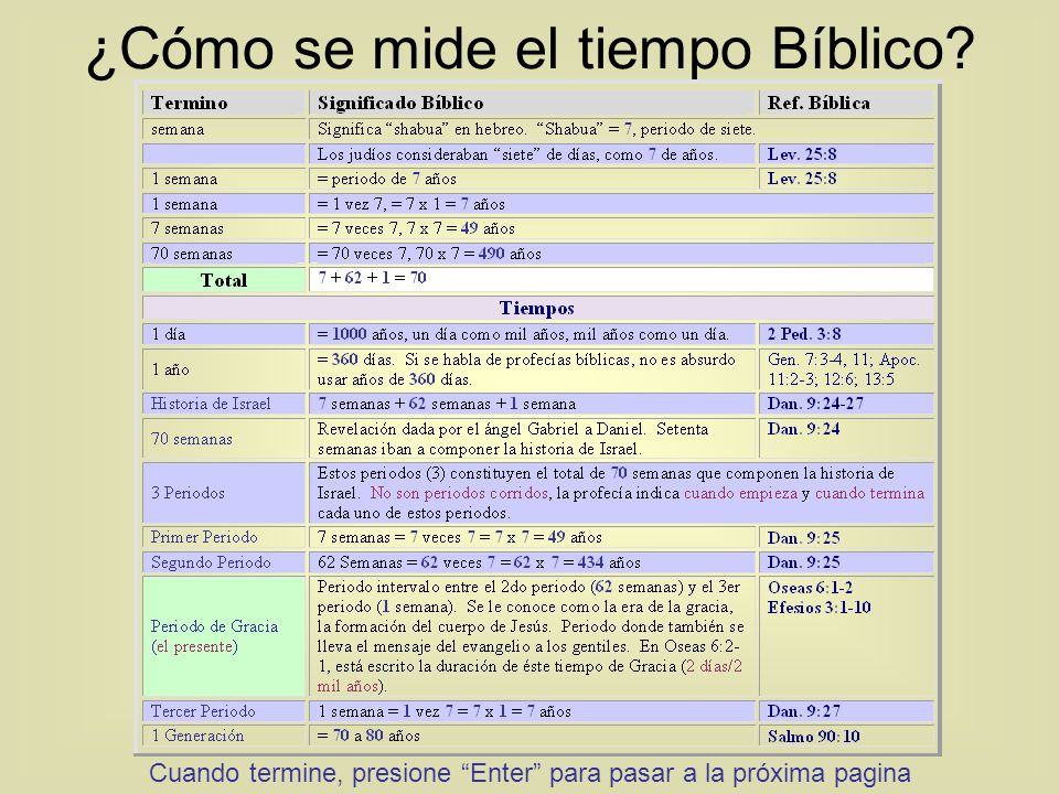 ¿Cómo se mide el tiempo Bíblico