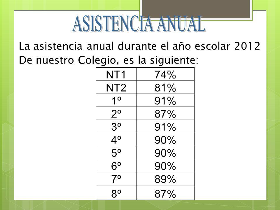 ASISTENCIA ANUAL NT1 74% NT2 81% 1º 91% 2º 87% 3º 4º 90% 5º 6º 7º 89%