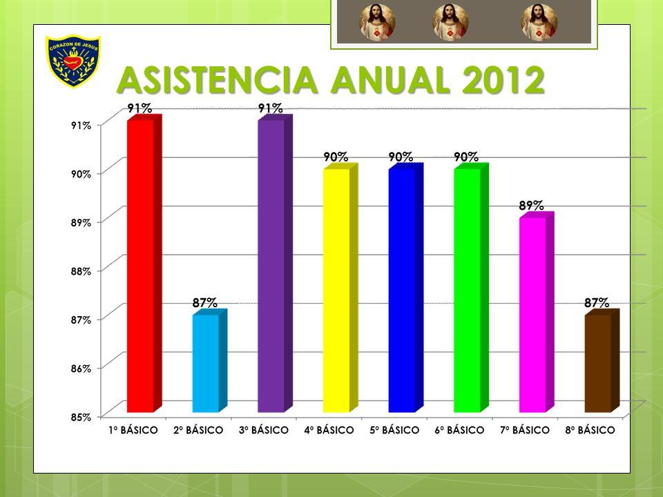 ASISTENCIA ANUAL 2012