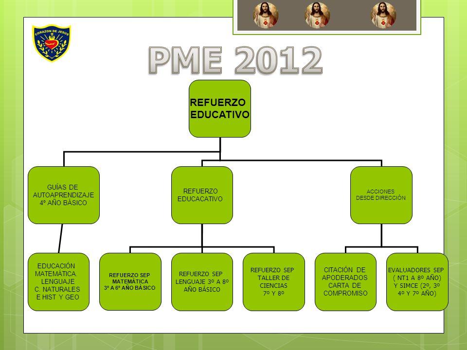 PME 2012 REFUERZO EDUCATIVO GUÍAS DE AUTOAPRENDIZAJE 4º AÑO BÁSICO