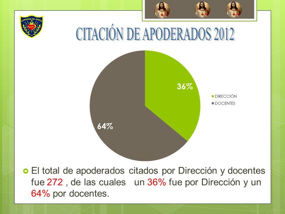 CITACIÓN DE APODERADOS 2012