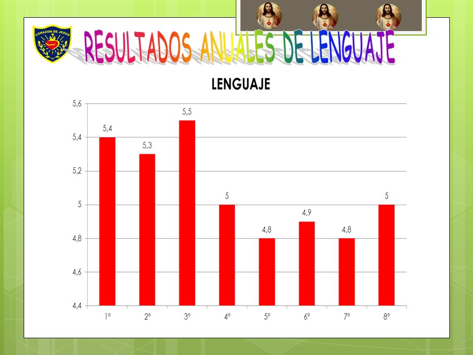 RESULTADOS ANUALES DE LENGUAJE