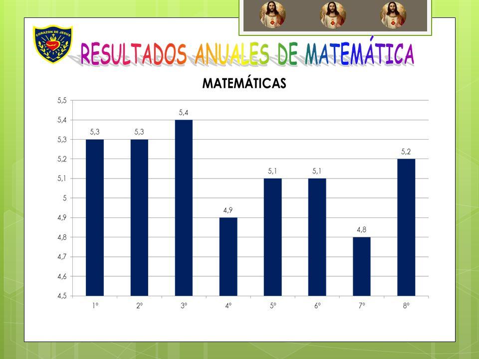RESULTADOS ANUALES DE MATEMÁTICA