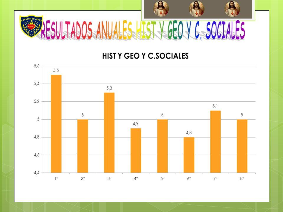 RESULTADOS ANUALES HIST Y GEO Y C. SOCIALES