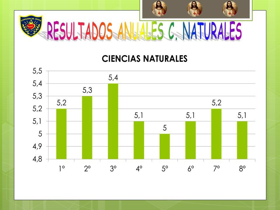 RESULTADOS ANUALES C. NATURALES