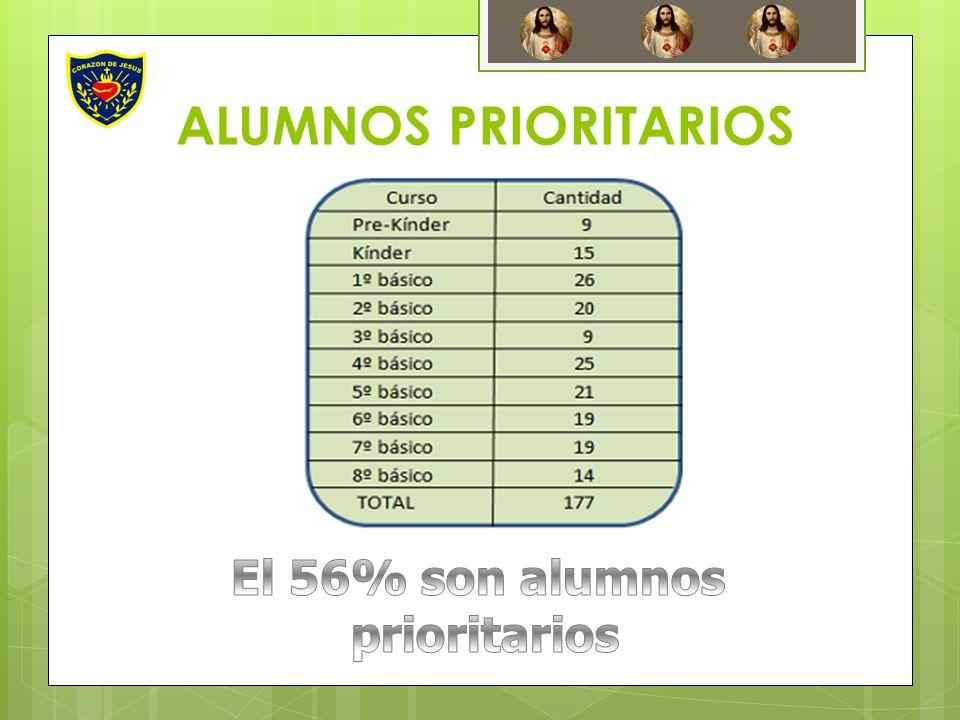 ALUMNOS PRIORITARIOS El 56% son alumnos prioritarios