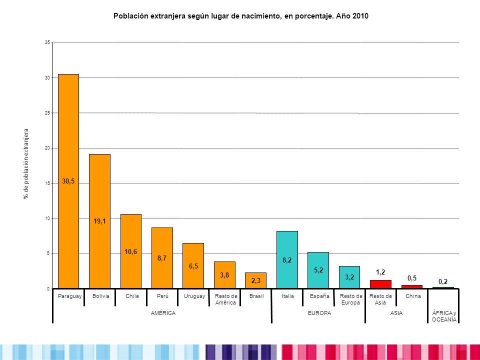 Población nacida en el extranjero por lugar de nacimiento