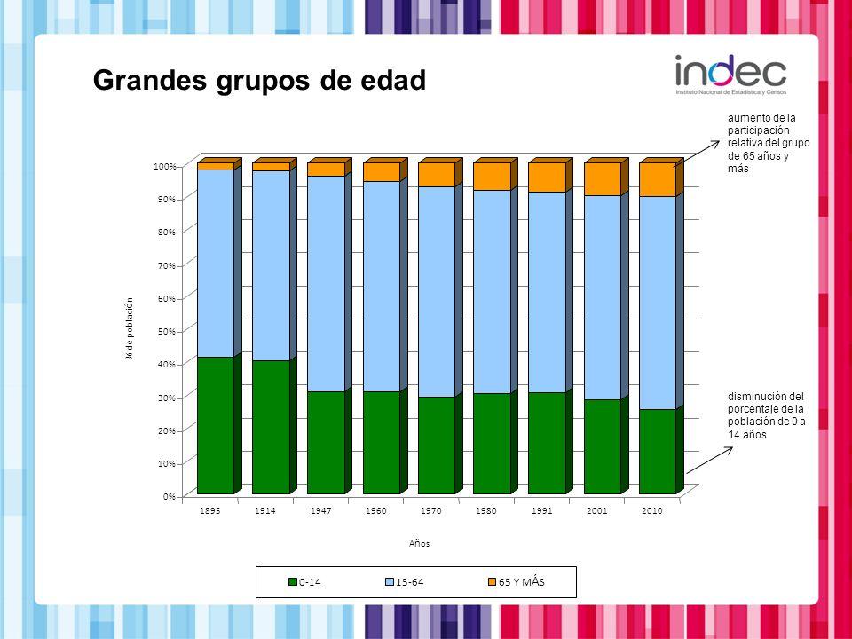 Grandes grupos de edad 0-14 15-64 65 Y MÁS