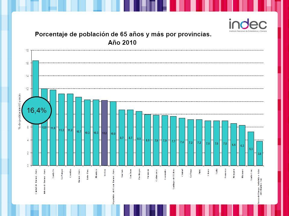 Porcentaje de población de 65 años y más por provincias.