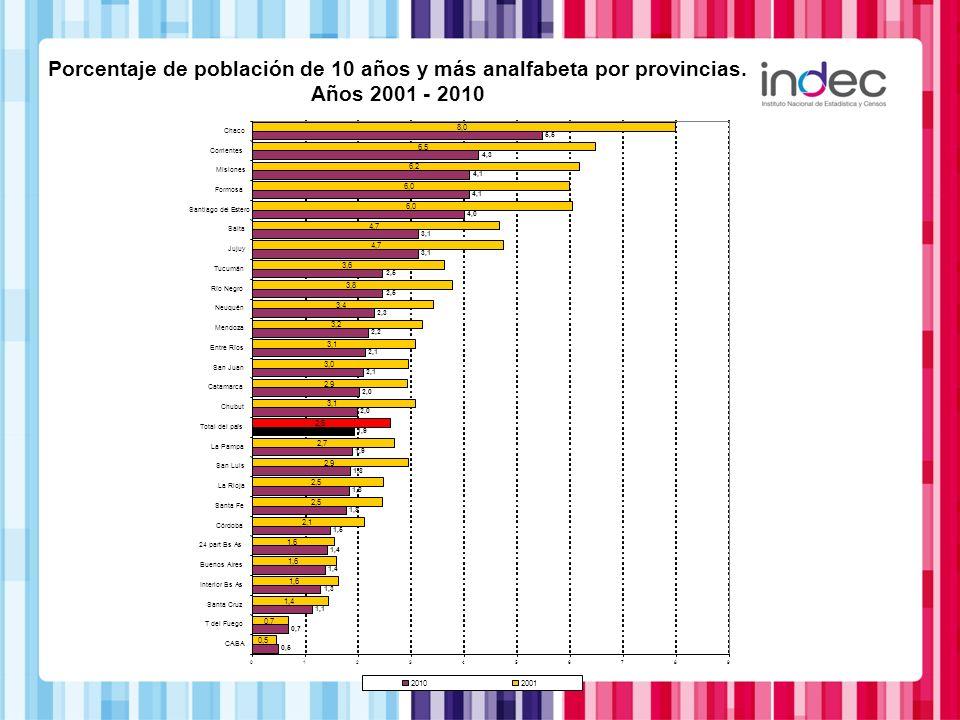 Porcentaje de población de 10 años y más analfabeta por provincias.