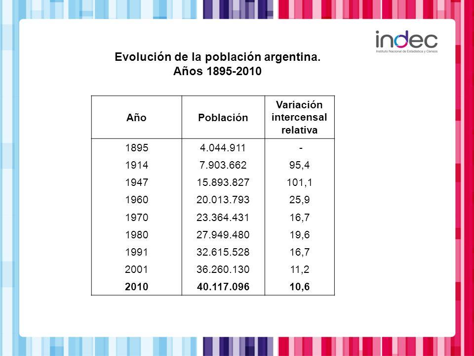 Evolución de la población argentina. Variación intercensal relativa