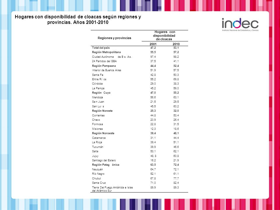 Hogares con disponibilidad de cloacas según regiones y provincias