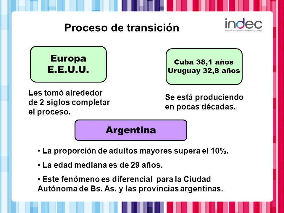 Proceso de transición Europa E.E.U.U. Argentina