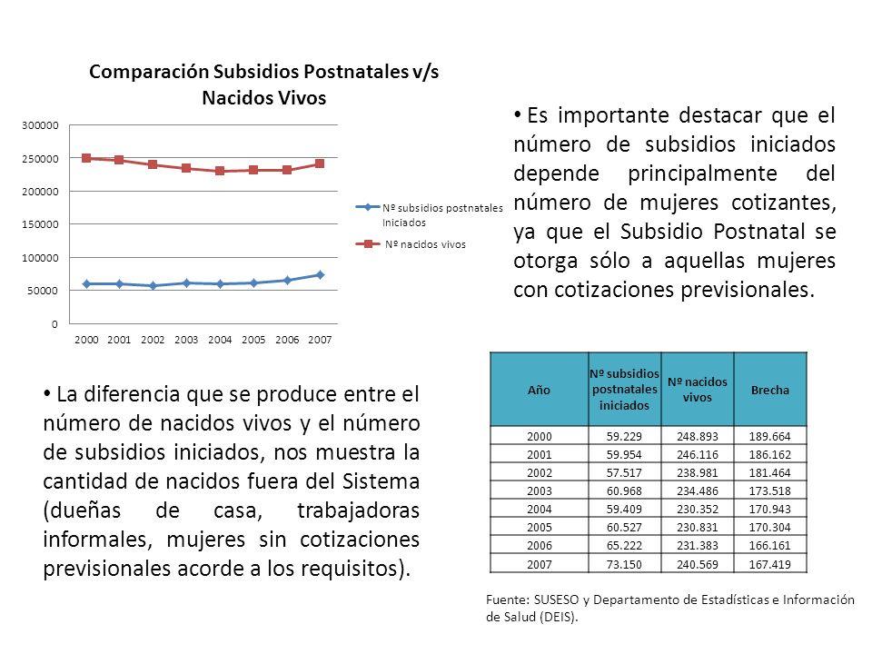 Nº subsidios postnatales iniciados