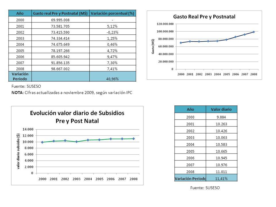 Gasto real Pre y Postnatal (M$) Variación porcentual (%)