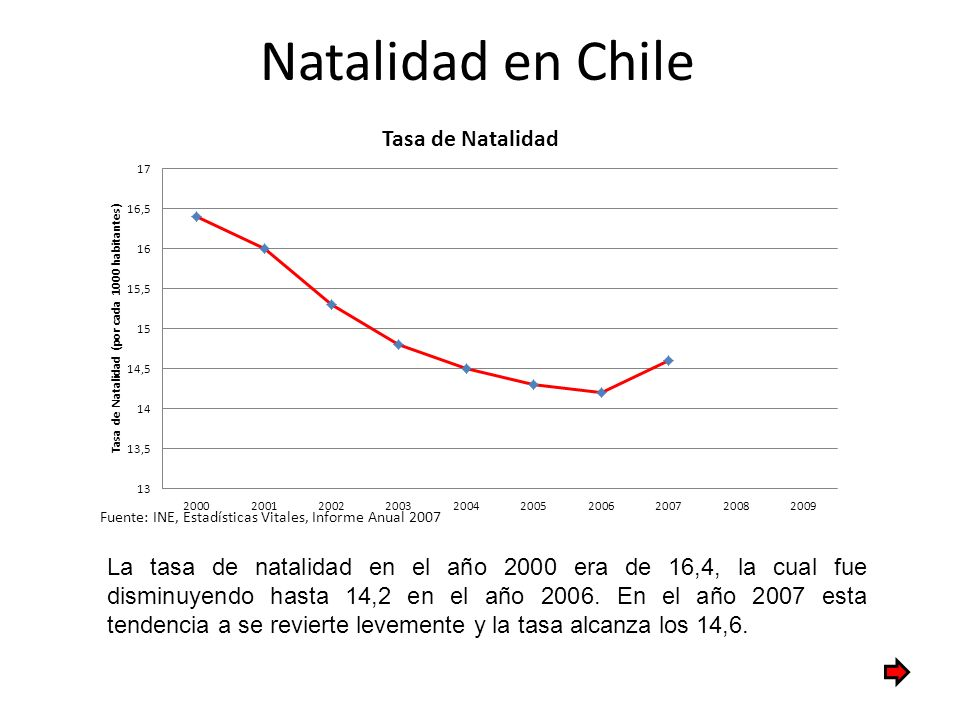 Natalidad en Chile Fuente: INE, Estadísticas Vitales, Informe Anual 2007.