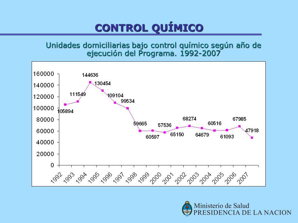 CONTROL QUÍMICO Unidades domiciliarias bajo control químico según año de ejecución del Programa.