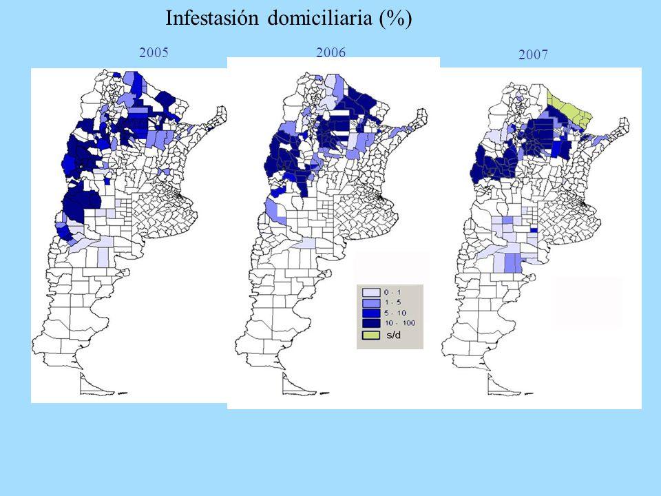 Infestasión domiciliaria (%)