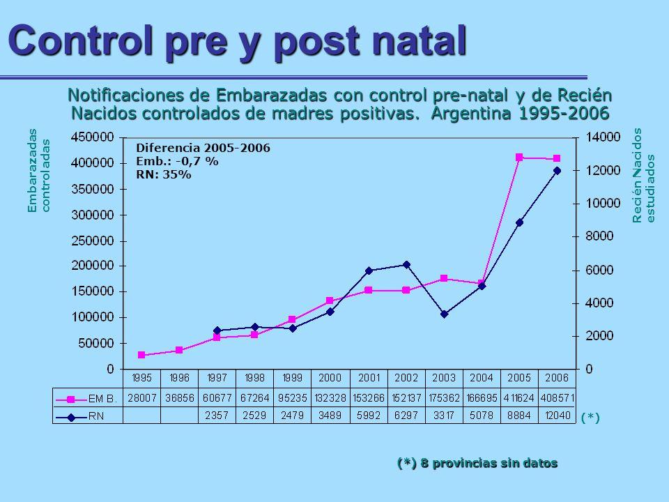 Control pre y post natal