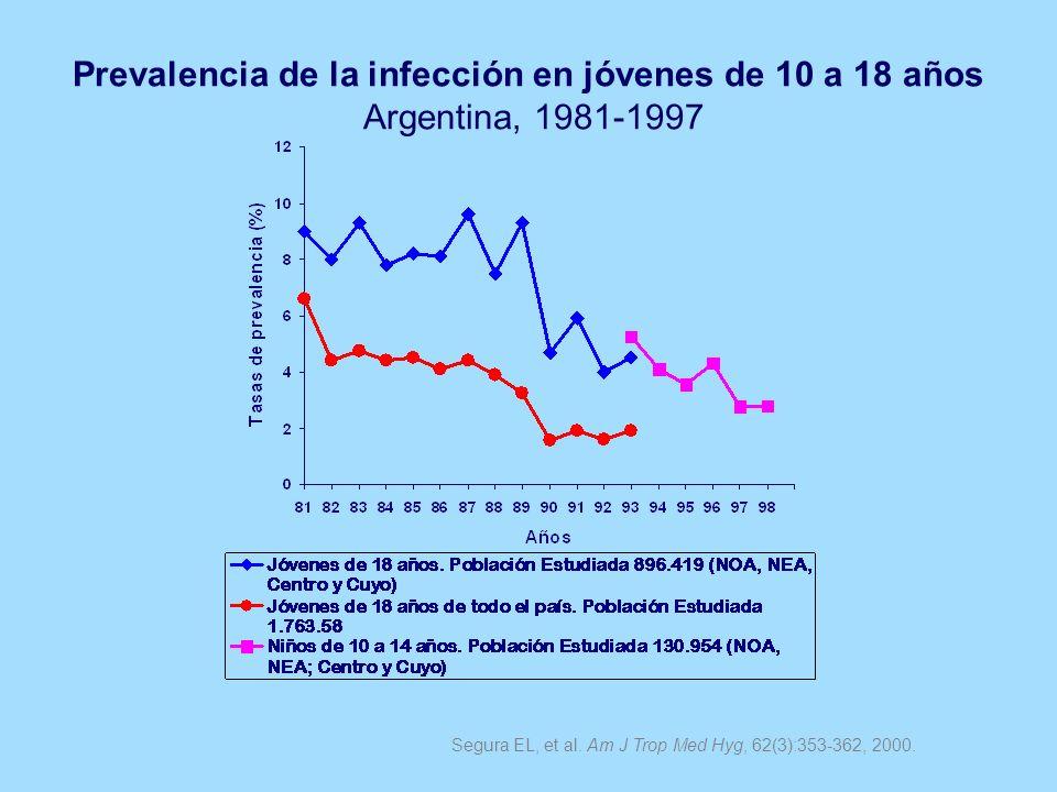 Prevalencia de la infección en jóvenes de 10 a 18 años Argentina, 1981-1997