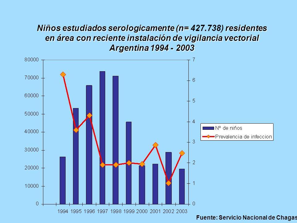 Niños estudiados serologicamente (n= 427