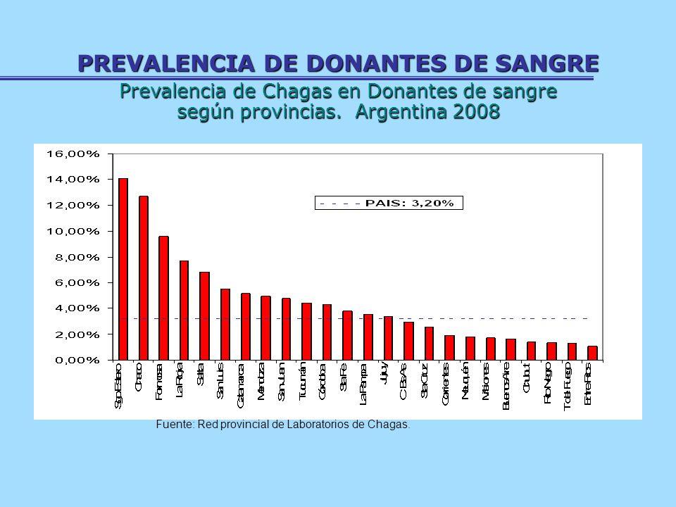 PREVALENCIA DE DONANTES DE SANGRE