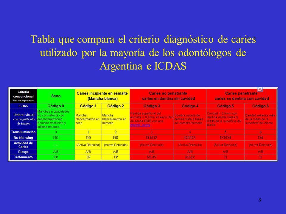 Tabla que compara el criterio diagnóstico de caries utilizado por la mayoría de los odontólogos de Argentina e ICDAS