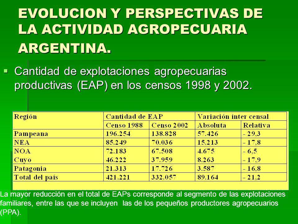 EVOLUCION Y PERSPECTIVAS DE LA ACTIVIDAD AGROPECUARIA ARGENTINA.